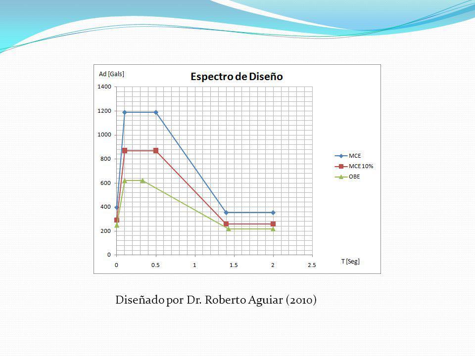 Diseñado por Dr. Roberto Aguiar (2010)
