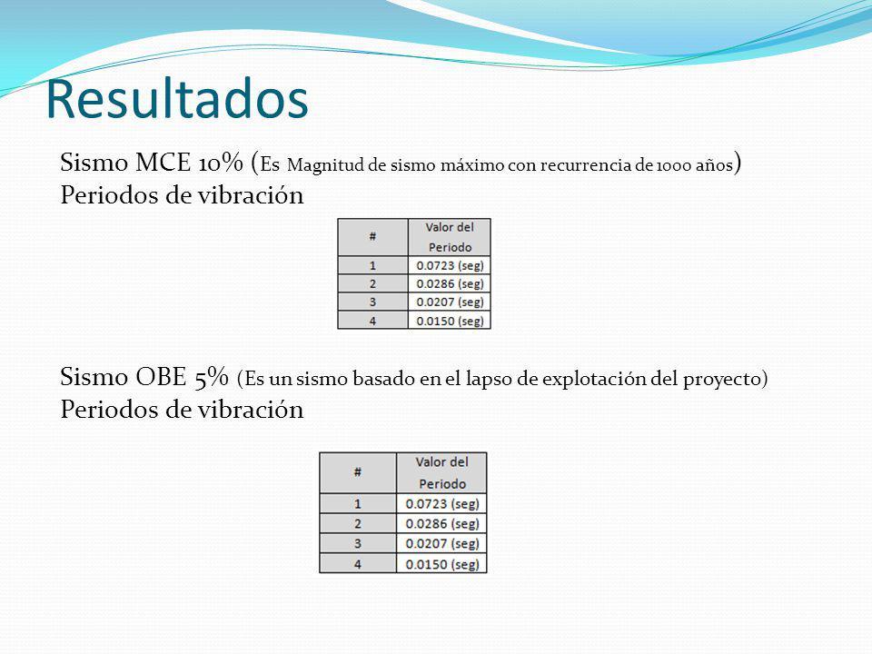 Resultados Sismo MCE 10% ( Es Magnitud de sismo máximo con recurrencia de 1000 años ) Periodos de vibración Sismo OBE 5% (Es un sismo basado en el lap