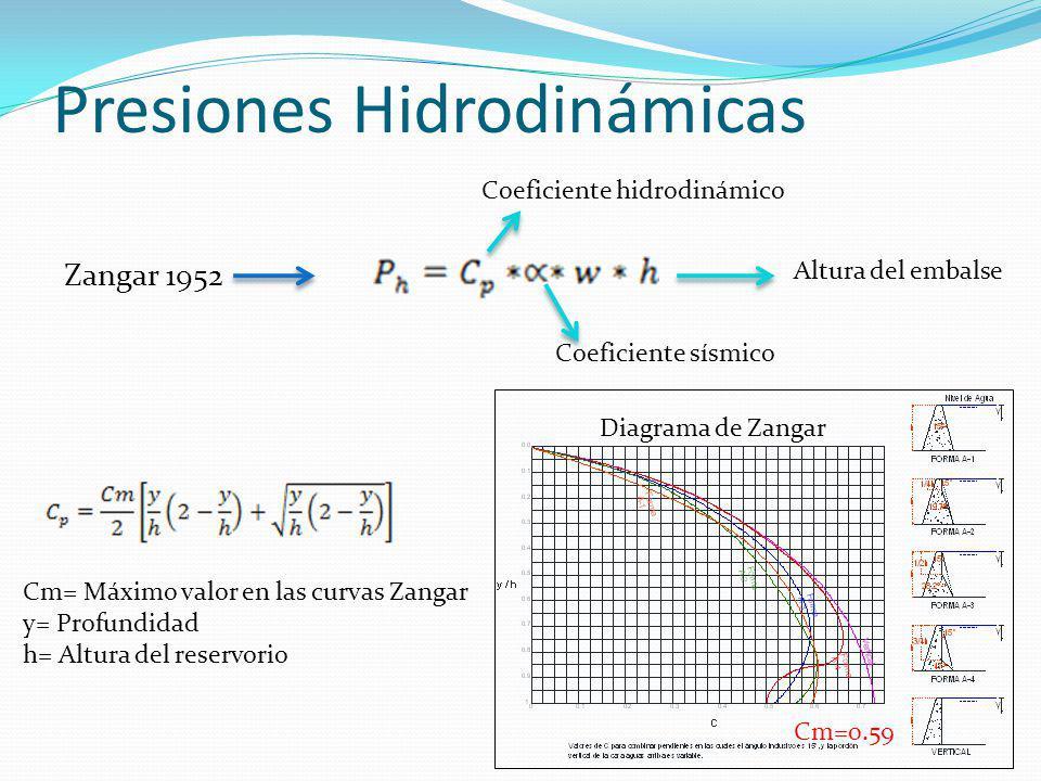 Presiones Hidrodinámicas Zangar 1952 Coeficiente hidrodinámico Coeficiente sísmico Altura del embalse Cm= Máximo valor en las curvas Zangar y= Profund