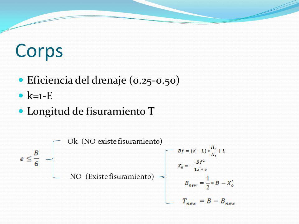 Corps Eficiencia del drenaje (0.25-0.50) k=1-E Longitud de fisuramiento T Ok (NO existe fisuramiento) NO (Existe fisuramiento)
