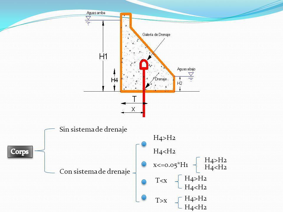 Sin sistema de drenaje Con sistema de drenaje H4>H2 H4<H2 x<=0.05*H1 H4>H2 H4<H2 T<x H4<H2 H4>H2 T>x H4<H2 H4>H2