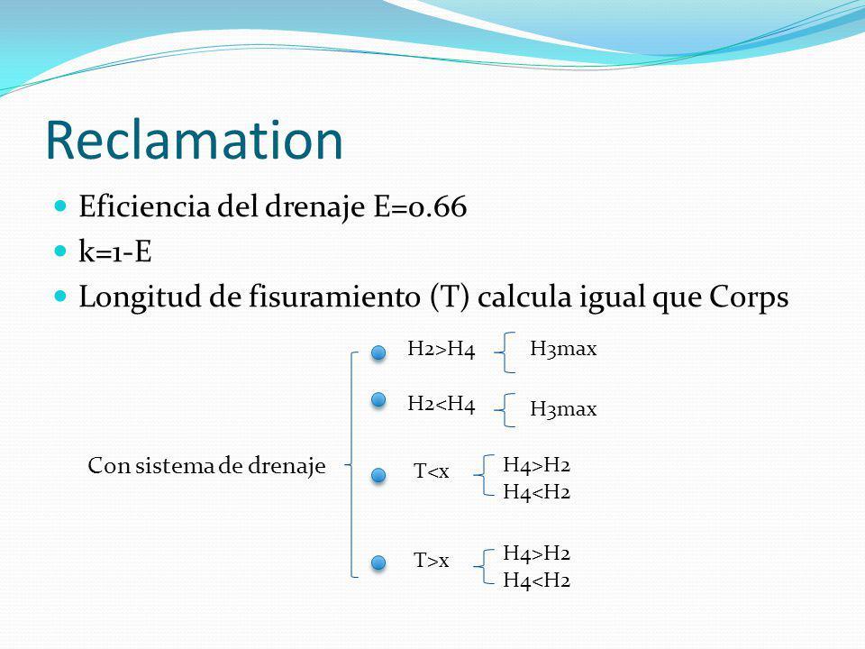 Reclamation Eficiencia del drenaje E=0.66 k=1-E Longitud de fisuramiento (T) calcula igual que Corps Con sistema de drenaje H2>H4 H2<H4 T<x H4<H2 H4>H