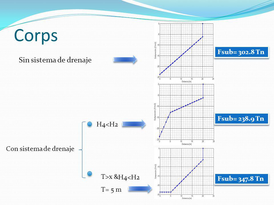 Corps Sin sistema de drenaje Con sistema de drenaje H4<H2 T>x & H4<H2 Fsub= 302.8 Tn Fsub= 238.9 Tn Fsub= 347.8 Tn T= 5 m