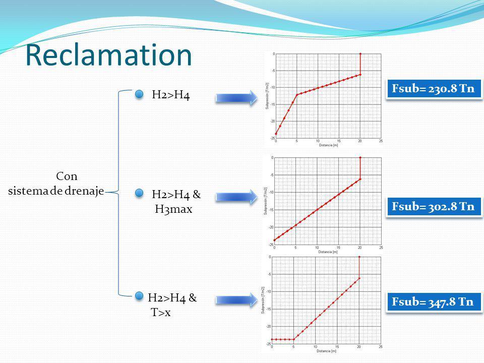 Reclamation Con sistema de drenaje H2>H4 H2>H4 & H3max H2>H4 & T>x Fsub= 230.8 Tn Fsub= 302.8 Tn Fsub= 347.8 Tn