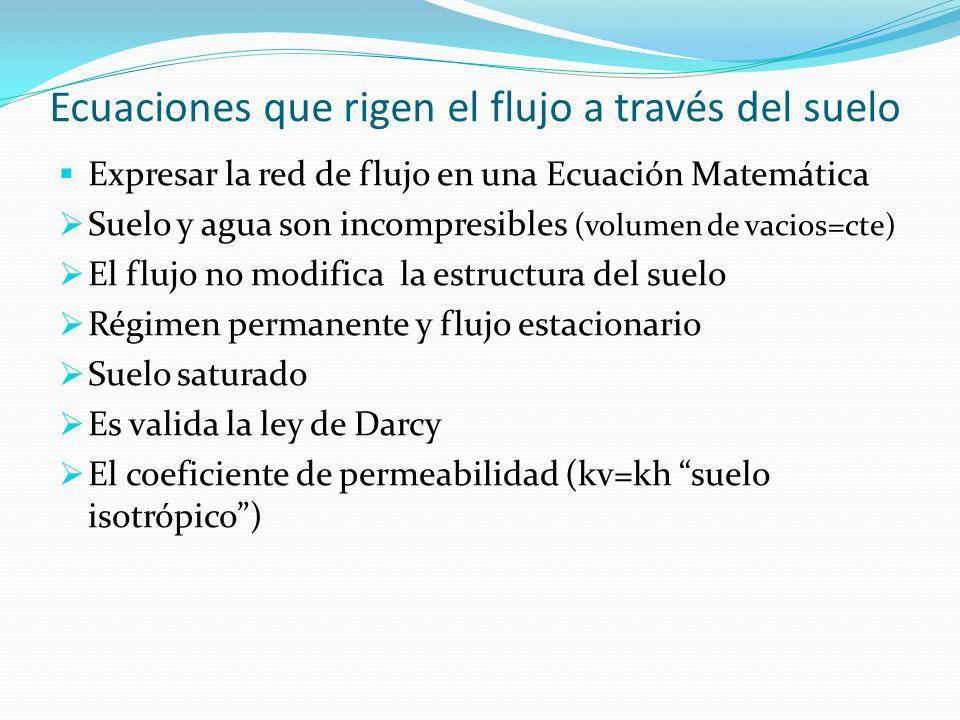 Ecuaciones que rigen el flujo a través del suelo Expresar la red de flujo en una Ecuación Matemática Suelo y agua son incompresibles (volumen de vacio