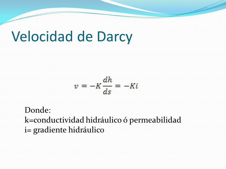 Velocidad de Darcy Donde: k=conductividad hidráulico ó permeabilidad i= gradiente hidráulico