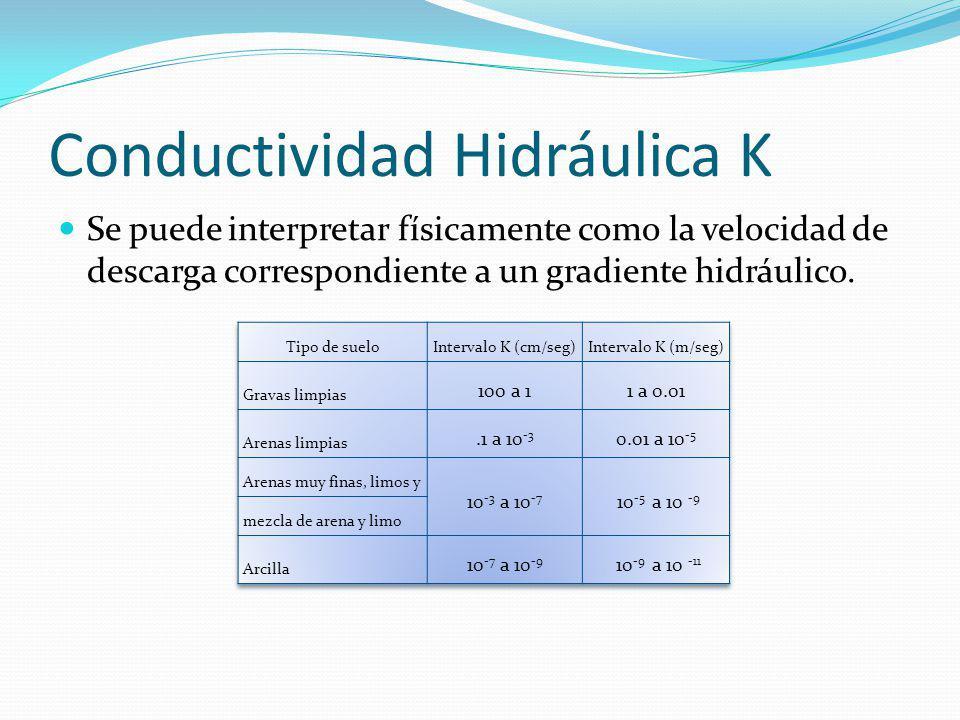 Conductividad Hidráulica K Se puede interpretar físicamente como la velocidad de descarga correspondiente a un gradiente hidráulico.