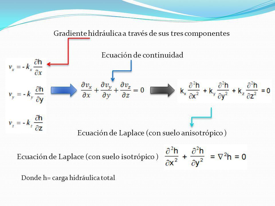 Gradiente hidráulica a través de sus tres componentes Ecuación de continuidad Ecuación de Laplace (c0n suelo anisotrópico ) Ecuación de Laplace (c0n s