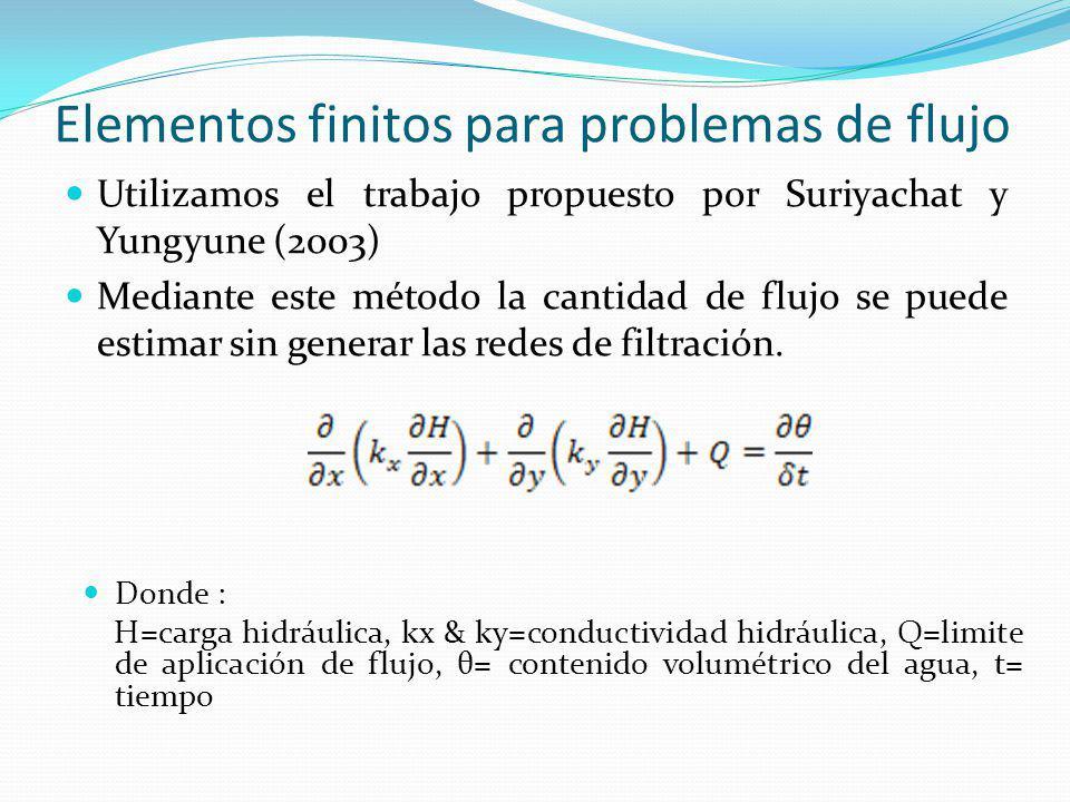 Elementos finitos para problemas de flujo Utilizamos el trabajo propuesto por Suriyachat y Yungyune (2003) Mediante este método la cantidad de flujo s