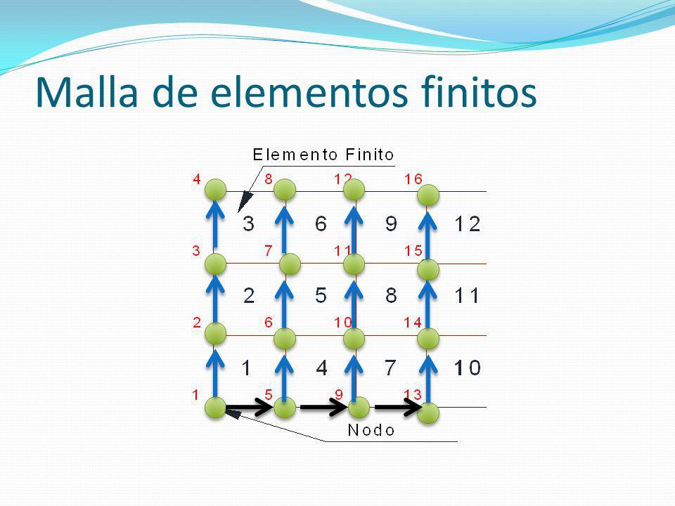 Malla de elementos finitos
