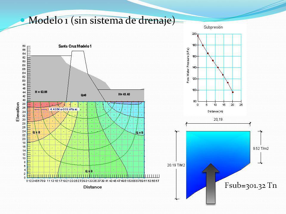 Modelo 1 (sin sistema de drenaje) Fsub=301.32 Tn
