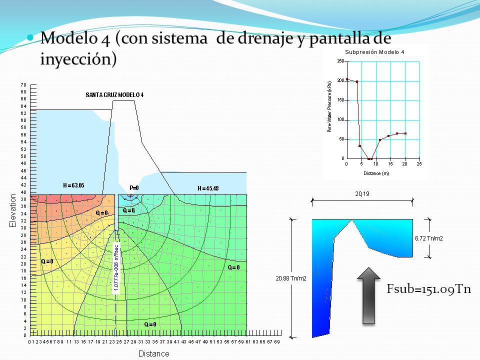 Modelo 4 (con sistema de drenaje y pantalla de inyección) Fsub=151.09Tn