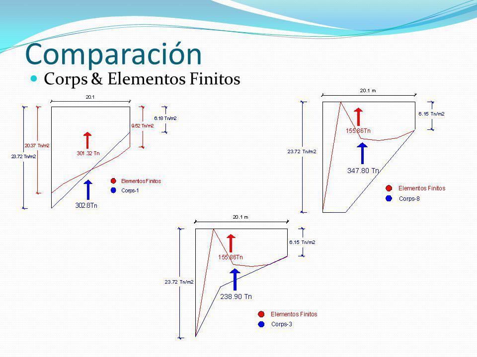 Comparación Corps & Elementos Finitos