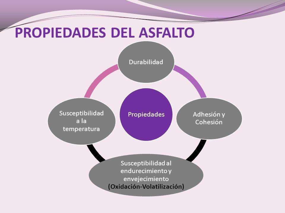 PROPIEDADES DEL ASFALTO Propiedades Durabilidad Adhesión y Cohesión Susceptibilidad al endurecimiento y envejecimiento (Oxidación-Volatilización) Susceptibilidad a la temperatura