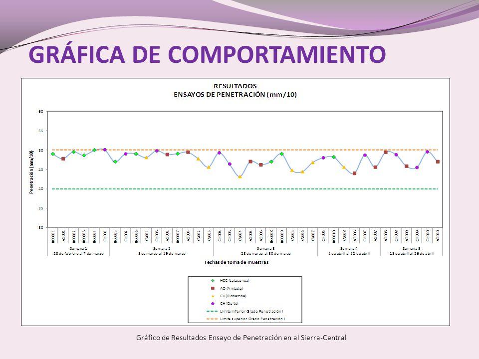 GRÁFICA DE COMPORTAMIENTO Gráfico de Resultados Ensayo de Penetración en al Sierra-Central