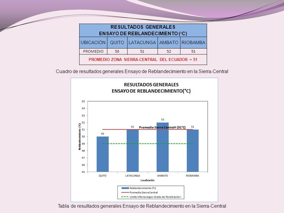Cuadro de resultados generales Ensayo de Reblandecimiento en la Sierra-Central Tabla de resultados generales Ensayo de Reblandecimiento en la Sierra-Central RESULTADOS GENERALES ENSAYO DE REBLANDECIMIENTO (°C) UBICACIÓNQUITOLATACUNGAAMBATORIOBAMBA PROMEDIO50515251 PROMEDIO ZONA SIERRA-CENTRAL DEL ECUADOR = 51