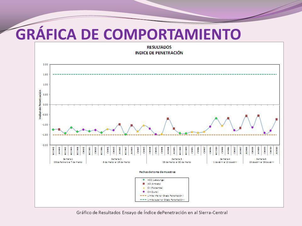GRÁFICA DE COMPORTAMIENTO Gráfico de Resultados Ensayo de Índice dePenetración en al Sierra-Central