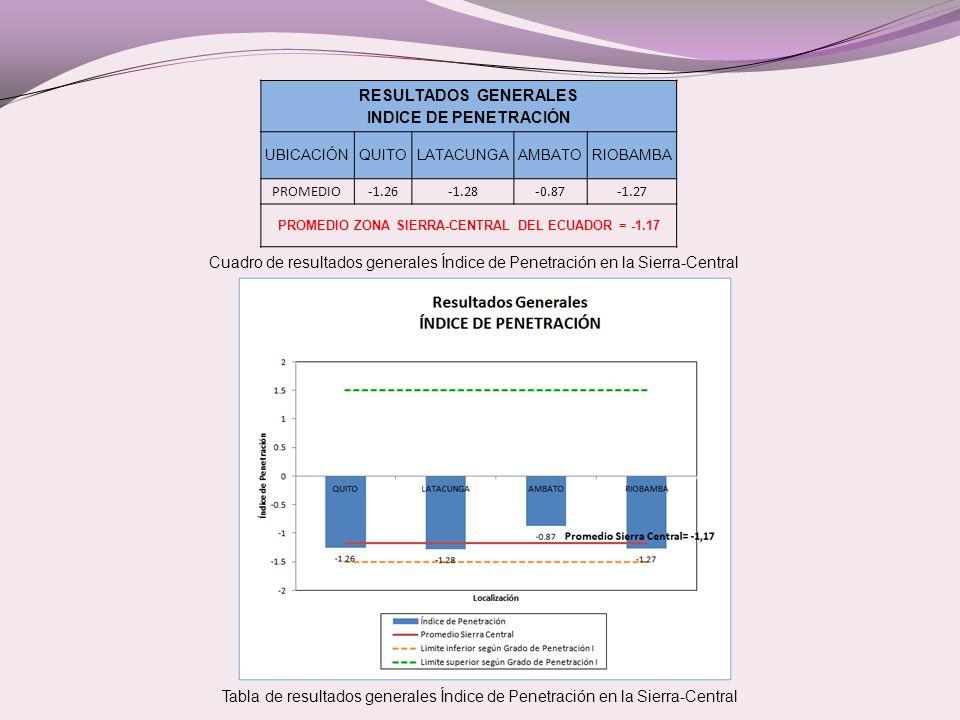 Cuadro de resultados generales Índice de Penetración en la Sierra-Central Tabla de resultados generales Índice de Penetración en la Sierra-Central RESULTADOS GENERALES INDICE DE PENETRACIÓN UBICACIÓNQUITOLATACUNGAAMBATORIOBAMBA PROMEDIO-1.26-1.28-0.87-1.27 PROMEDIO ZONA SIERRA-CENTRAL DEL ECUADOR = -1.17