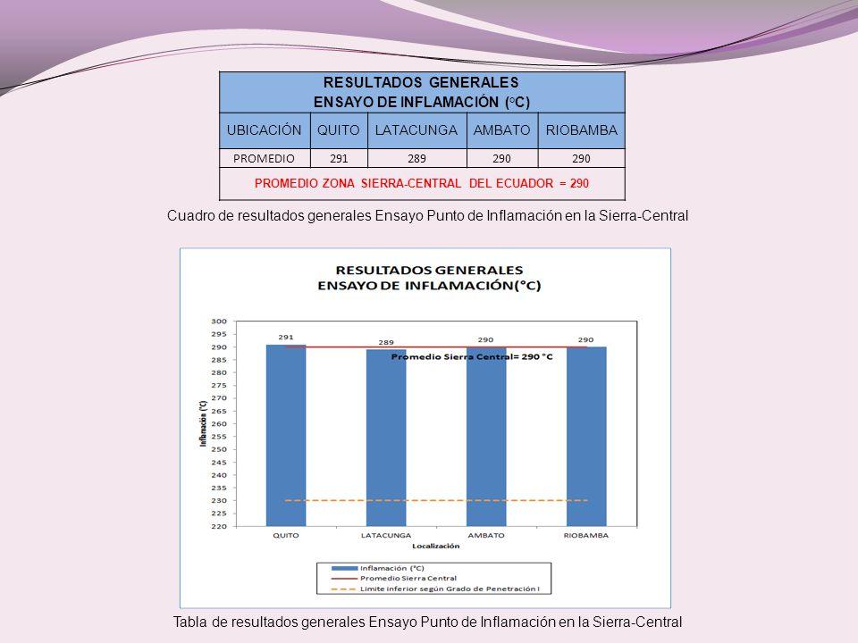 Cuadro de resultados generales Ensayo Punto de Inflamación en la Sierra-Central Tabla de resultados generales Ensayo Punto de Inflamación en la Sierra-Central RESULTADOS GENERALES ENSAYO DE INFLAMACIÓN (°C) UBICACIÓNQUITOLATACUNGAAMBATORIOBAMBA PROMEDIO291289290 PROMEDIO ZONA SIERRA-CENTRAL DEL ECUADOR = 290