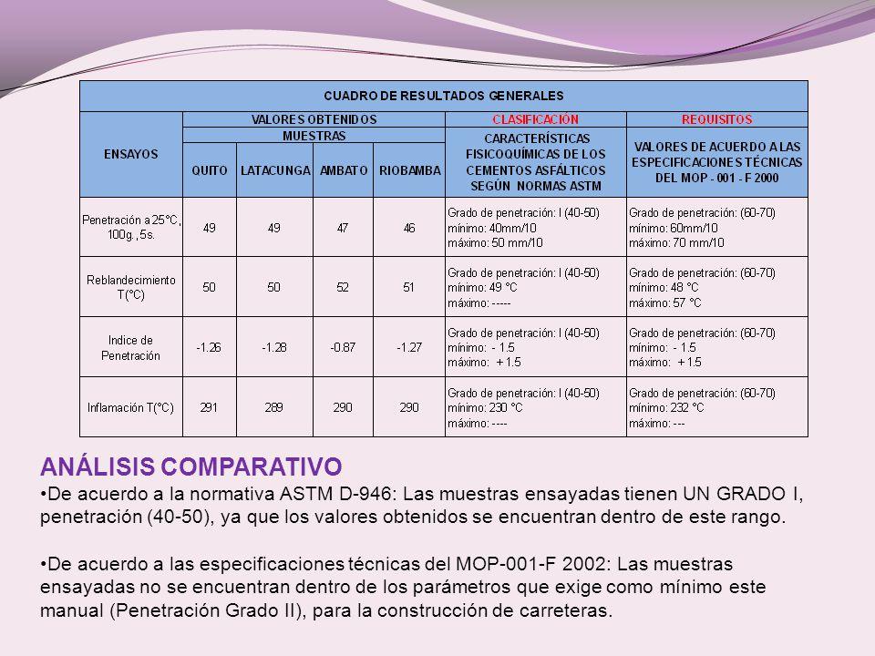 ANÁLISIS COMPARATIVO De acuerdo a la normativa ASTM D-946: Las muestras ensayadas tienen UN GRADO I, penetración (40-50), ya que los valores obtenidos se encuentran dentro de este rango.