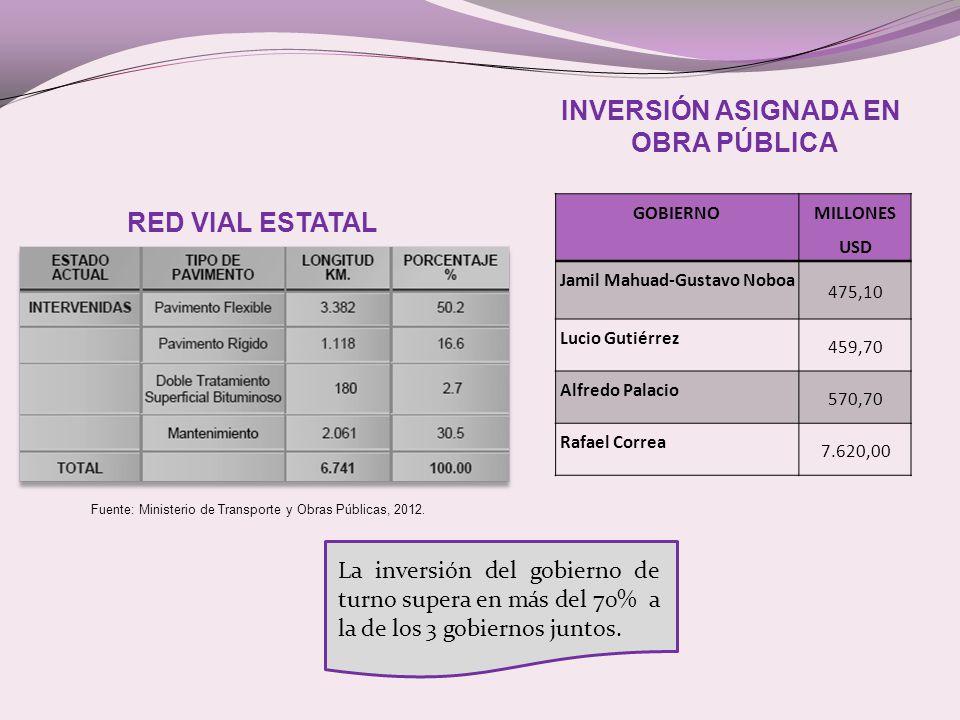 RED VIAL ESTATAL Fuente: Ministerio de Transporte y Obras Públicas, 2012.