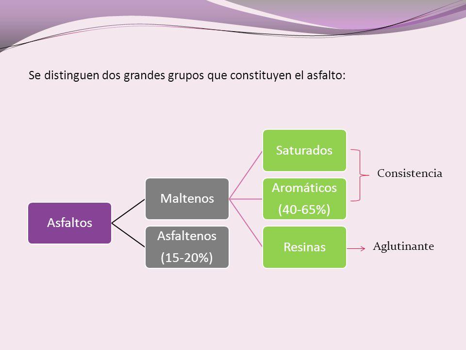 Se distinguen dos grandes grupos que constituyen el asfalto: AsfaltosMaltenosSaturados Aromáticos (40-65%) Resinas Asfaltenos (15-20%) Consistencia Aglutinante