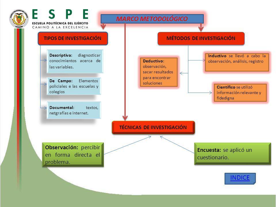 TIPOS DE INVESTIGACIÓN Descriptiva: diagnosticar conocimientos acerca de las variables. De Campo: Elementos policiales e las escuelas y colegios Docum