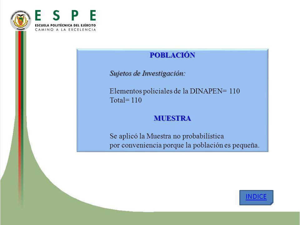 POBLACIÓN Sujetos de Investigación: Elementos policiales de la DINAPEN= 110 Total= 110MUESTRA Se aplicó la Muestra no probabilística por conveniencia