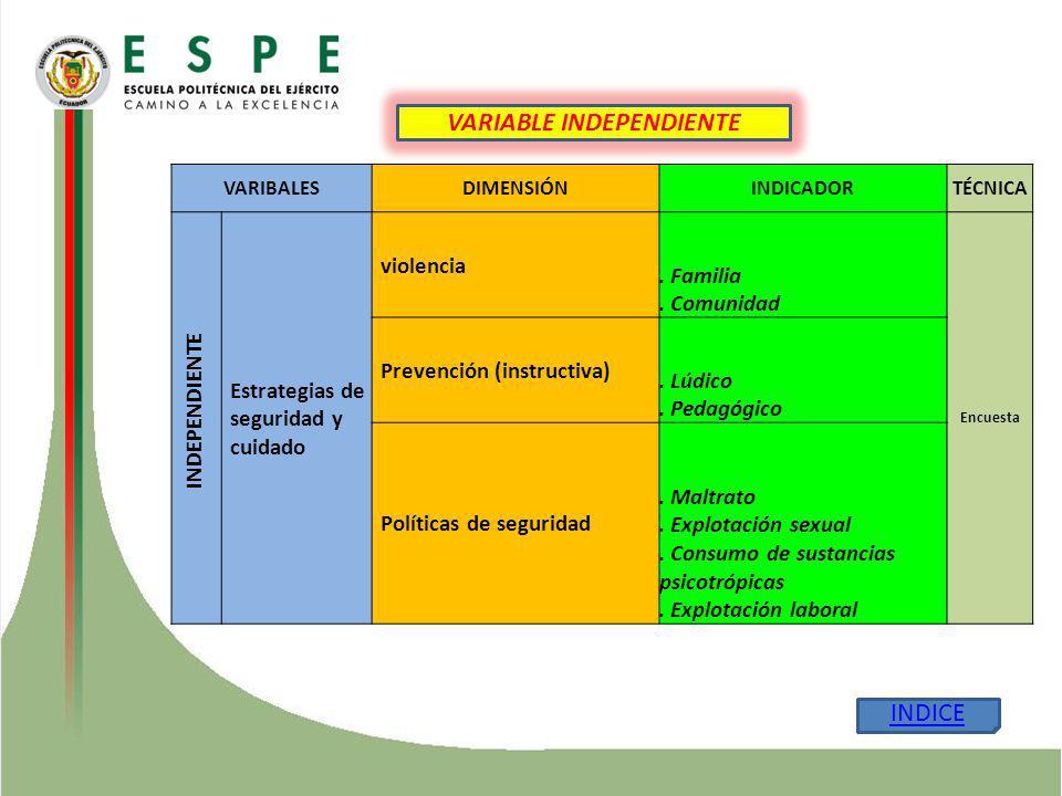 VARIBALESDIMENSIÓNINDICADORTÉCNICA Estrategias de seguridad y cuidado violencia. Familia. Comunidad Encuesta Prevención (instructiva). Lúdico. Pedagóg