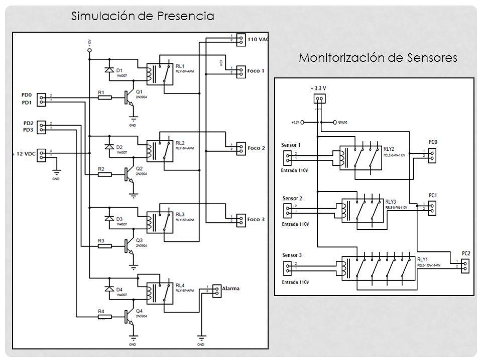 Monitorización de Sensores Simulación de Presencia