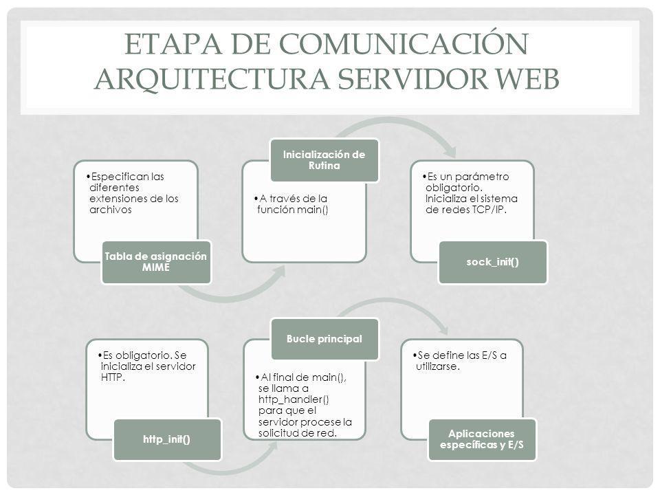 ETAPA DE COMUNICACIÓN ARQUITECTURA SERVIDOR WEB Especifican las diferentes extensiones de los archivos Tabla de asignación MIME A través de la función