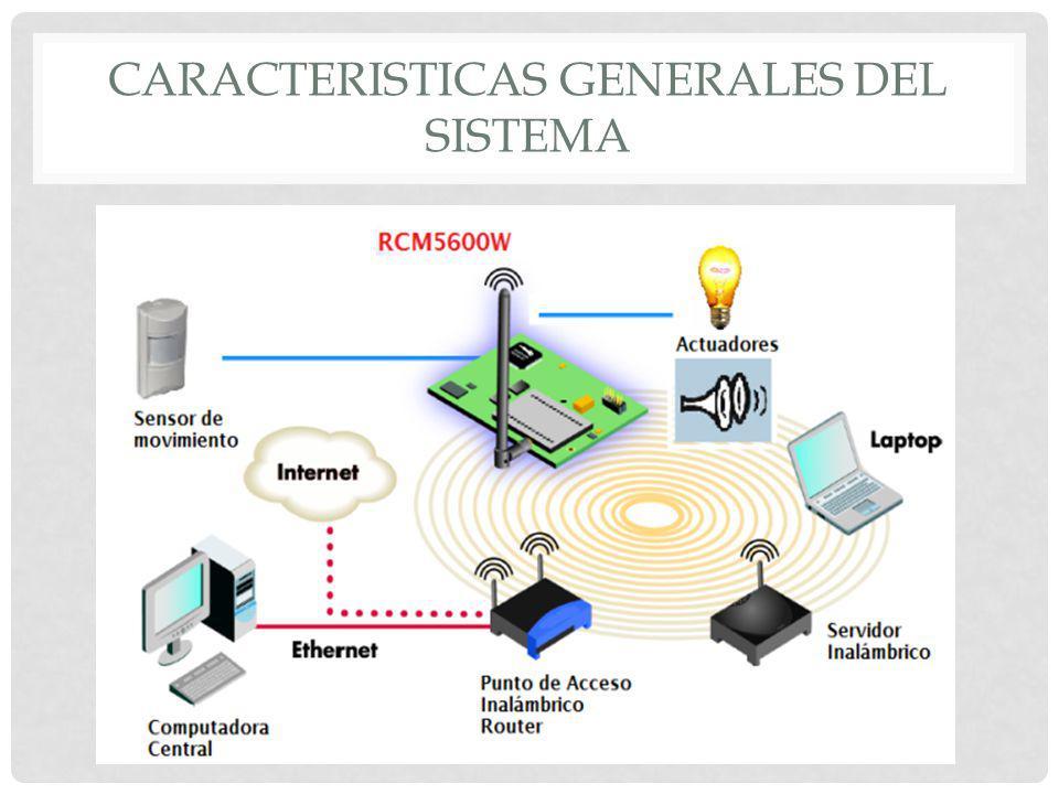DESCRIPCIÓN DE LOS ELEMENTOS DEL SISTEMA MINICORE RCM5600W SENSOR DE MOVIMIENTO ALARMACARGADOR AC - Microprocesador Rabbit 5000 - 74 MHz - 35 I/O - RAM y FLASH - Conectividad Wi- Fi 802.11b/g - Dynamic C - Amplia cobertura - Ahorro energético - Facilidad instalación - 110 VAC - Alcance 100m - Potencia 15W - 12 VDC - 12 VDC a 1A