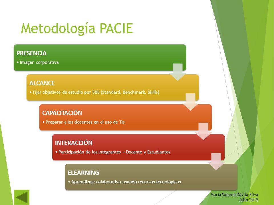 Metodología PACIE PRESENCIA Imagen corporativa ALCANCE Fijar objetivos de estudio por SBS (Standard, Benchmark, Skills) CAPACITACIÓN Preparar a los do