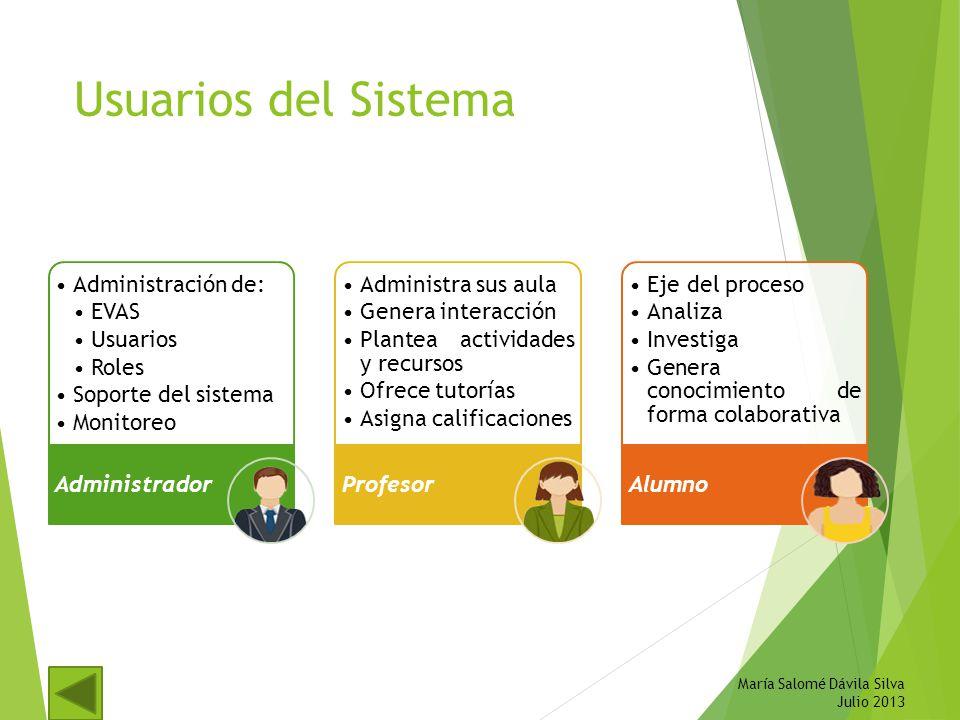 Usuarios del Sistema Administración de: EVAS Usuarios Roles Soporte del sistema Monitoreo Administrador Administra sus aula Genera interacción Plantea