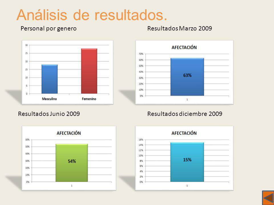 Análisis de resultados. Personal por generoResultados Marzo 2009 Resultados Junio 2009Resultados diciembre 2009