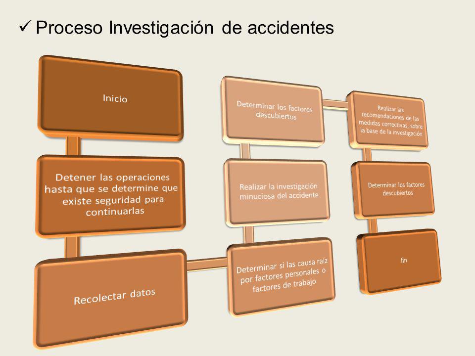 Proceso Investigación de accidentes