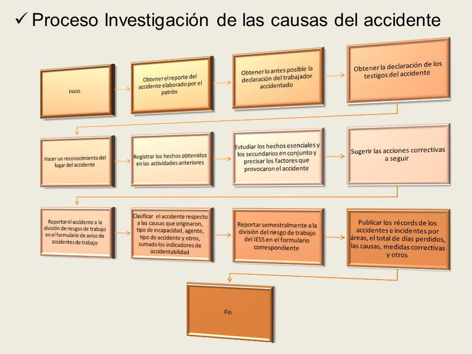 Proceso Investigación de las causas del accidente