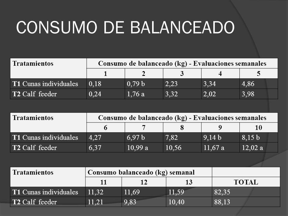 TratamientosConsumo de balanceado (kg) - Evaluaciones semanales 12345 T1 Cunas individuales0,180,79 b2,233,344,86 T2 Calf feeder0,241,76 a3,322,023,98