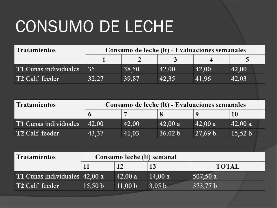 CONSUMO DE LECHE TratamientosConsumo de leche (lt) - Evaluaciones semanales 12345 T1 Cunas individuales3538,5042,00 T2 Calf feeder32,2739,8742,3541,96