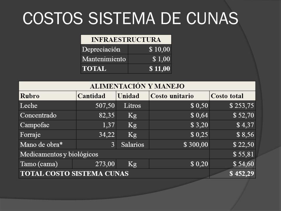 COSTOS SISTEMA DE CUNAS INFRAESTRUCTURA Depreciación$ 10,00 Mantenimiento$ 1,00 TOTAL$ 11,00 ALIMENTACIÓN Y MANEJO RubroCantidadUnidadCosto unitarioCo