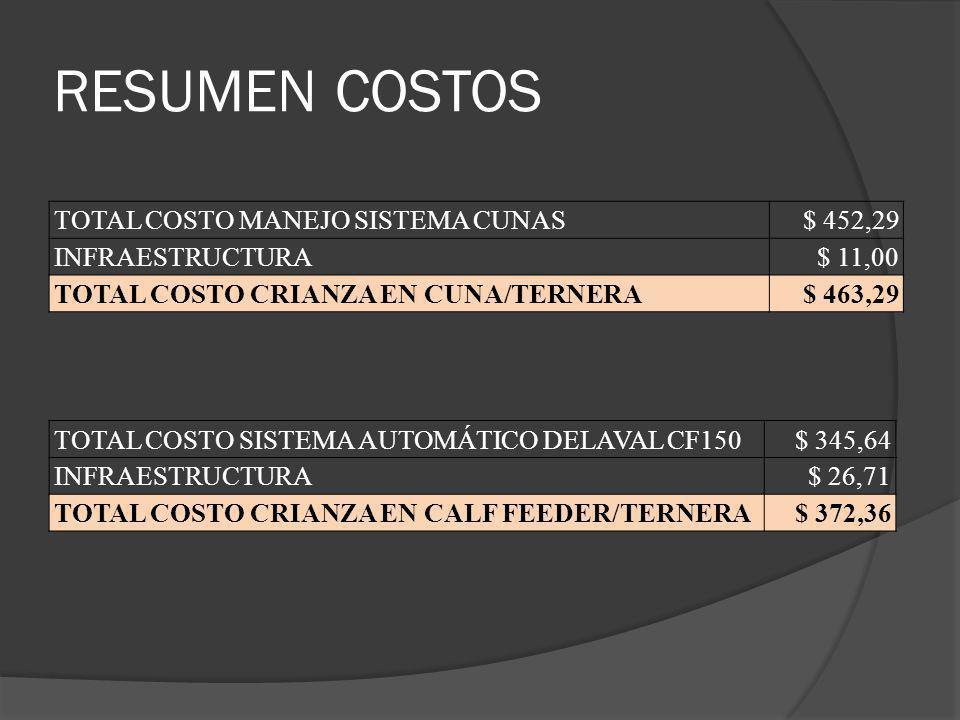 RESUMEN COSTOS TOTAL COSTO MANEJO SISTEMA CUNAS$ 452,29 INFRAESTRUCTURA$ 11,00 TOTAL COSTO CRIANZA EN CUNA/TERNERA$ 463,29 TOTAL COSTO SISTEMA AUTOMÁT