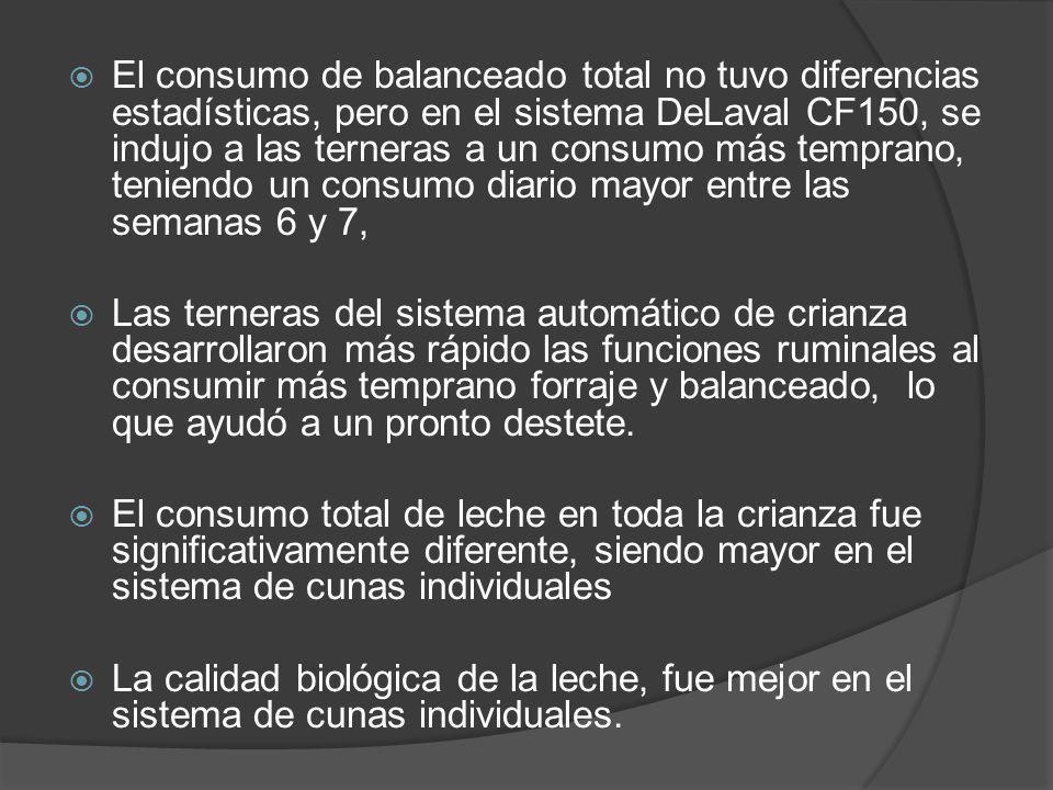 El consumo de balanceado total no tuvo diferencias estadísticas, pero en el sistema DeLaval CF150, se indujo a las terneras a un consumo más temprano,