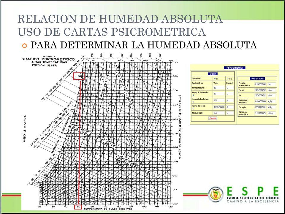 RELACION DE HUMEDAD ABSOLUTA USO DE CARTAS PSICROMETRICA PARA DETERMINAR LA HUMEDAD ABSOLUTA