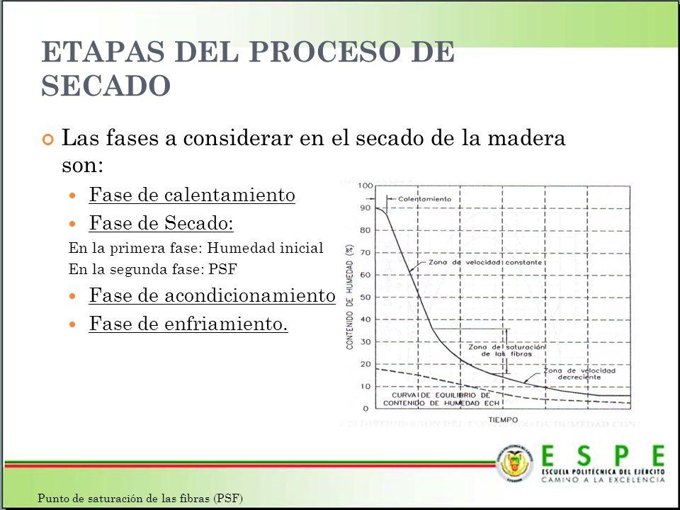 Las fases a considerar en el secado de la madera son: Fase de calentamiento Fase de Secado: En la primera fase: Humedad inicial En la segunda fase: PS