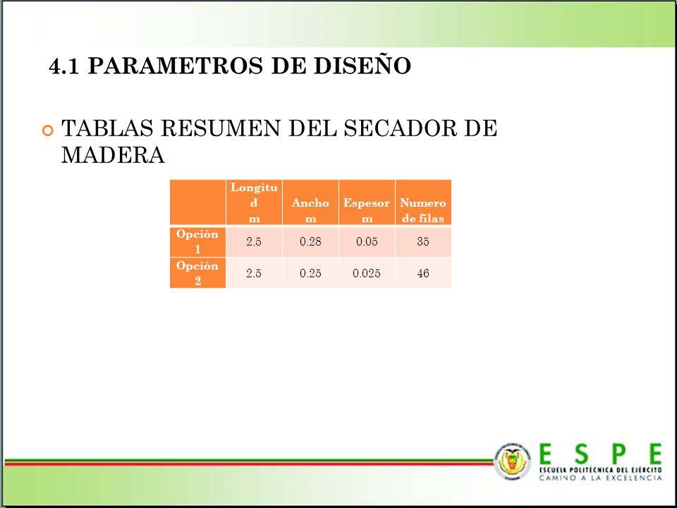 4.1 PARAMETROS DE DISEÑO TABLAS RESUMEN DEL SECADOR DE MADERA Longitu d m Ancho m Espesor m Numero de filas Opción 1 2.50.280.0535 Opción 2 2.50.250.0