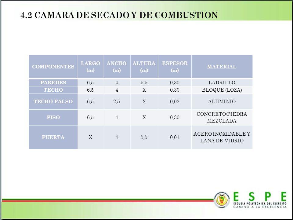 4.2 CAMARA DE SECADO Y DE COMBUSTION COMPONENTES LARGO (m) ANCHO (m) ALTURA (m) ESPESOR (m) MATERIAL PAREDES 6,545,50,30LADRILLO TECHO 6,54X0,30BLOQUE