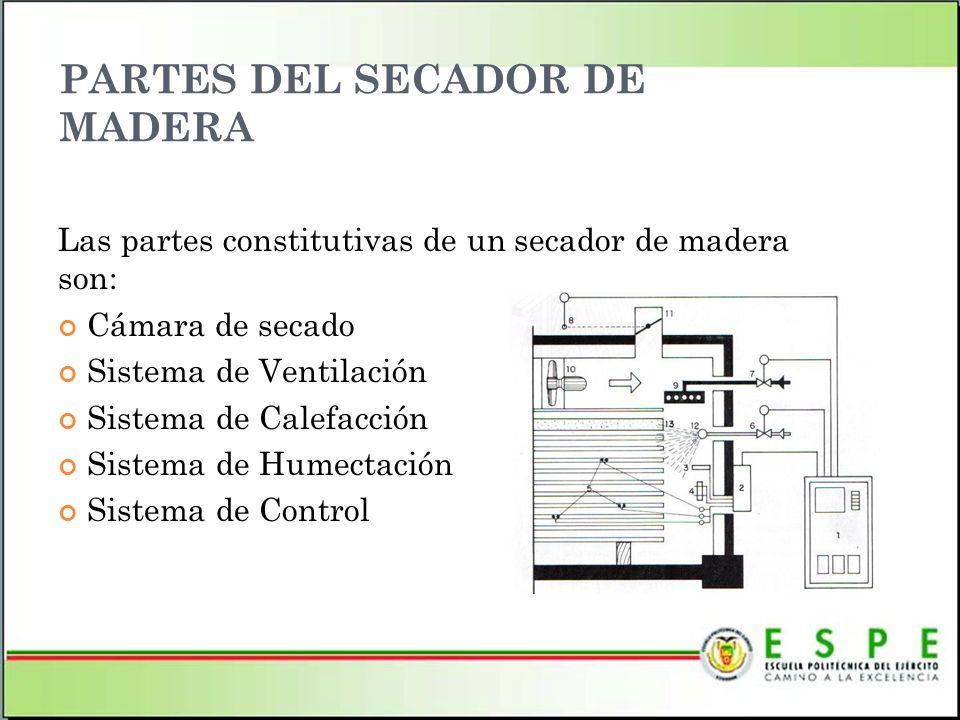 SISTEMA DE HUMECTACIÓN Consta principalmente de atomizadores colocados en el tubo perforado, con el objeto de elevar la humedad relativa en la cámara de secado.