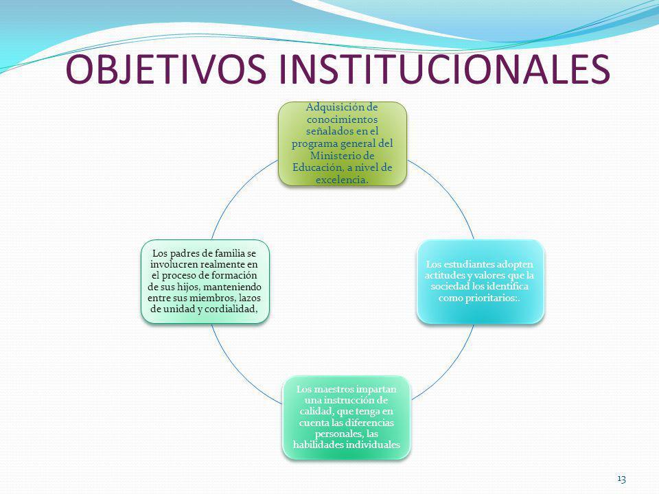 OBJETIVOS INSTITUCIONALES 13 Adquisición de conocimientos señalados en el programa general del Ministerio de Educación, a nivel de excelencia. Los est