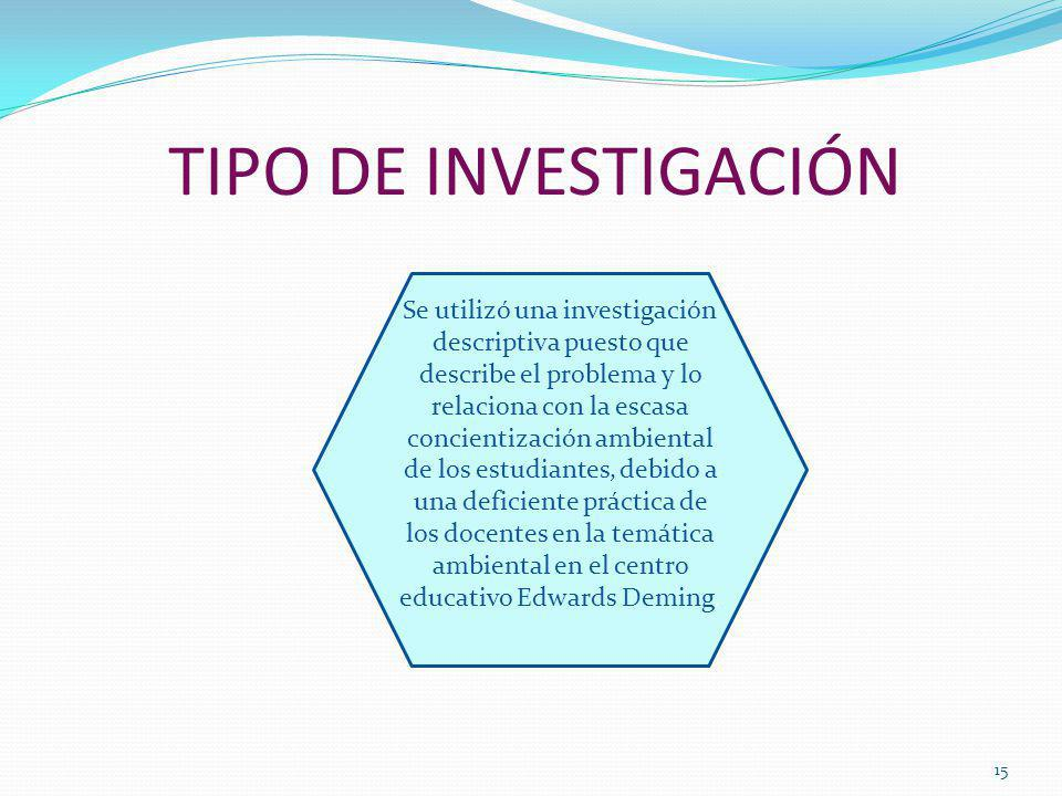 TIPO DE INVESTIGACIÓN 15 Se utilizó una investigación descriptiva puesto que describe el problema y lo relaciona con la escasa concientización ambient