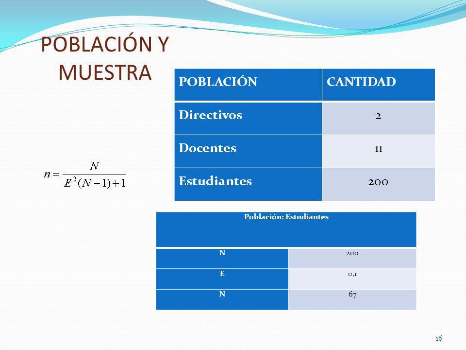 POBLACIÓN Y MUESTRA Población: Estudiantes N200 E0,1 N67 16 POBLACIÓNCANTIDAD Directivos2 Docentes11 Estudiantes200